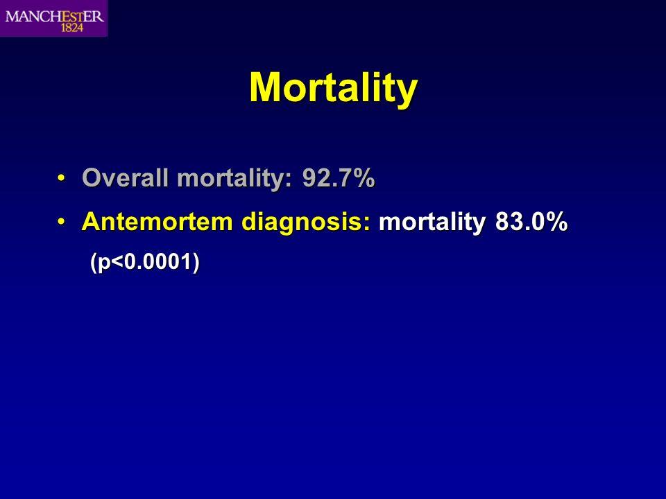 Mortality Antemortem diagnosis: mortality 83.0%Antemortem diagnosis: mortality 83.0%(p<0.0001)