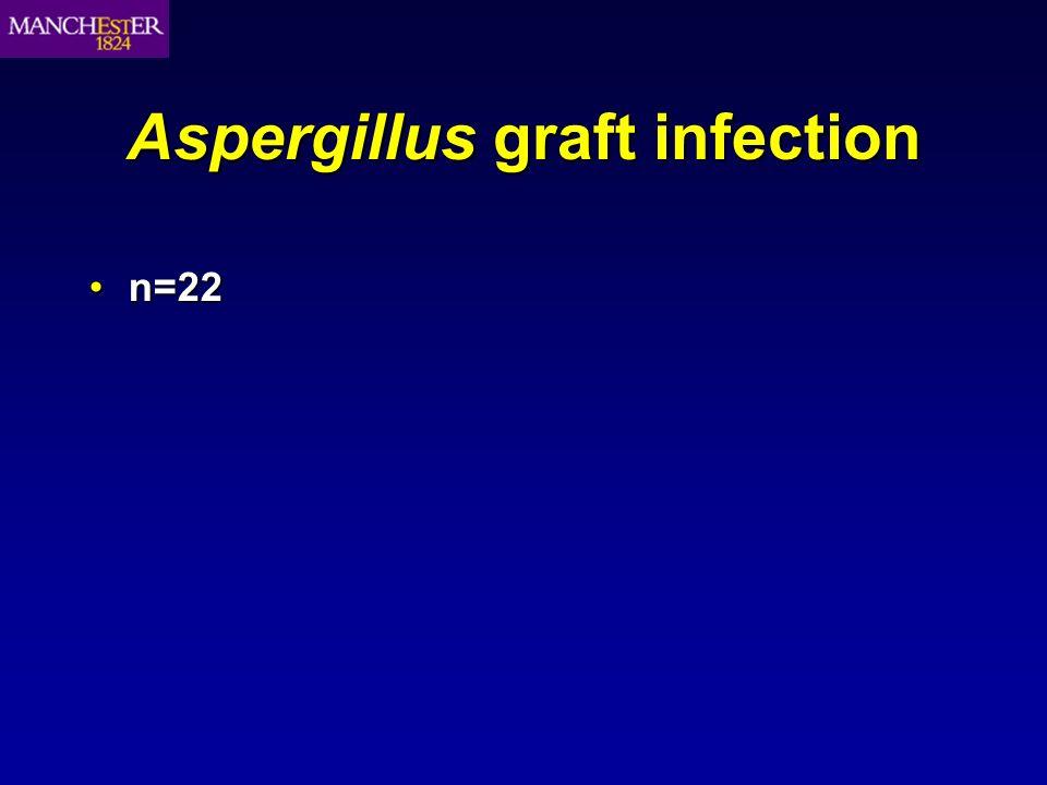 Aspergillus graft infection n=22n=22