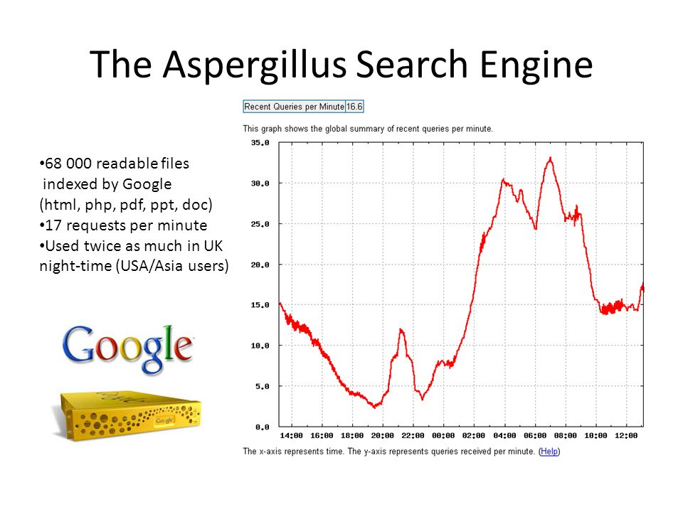 The Aspergillus Search Engine 68 000 readable files indexed by Google (html, php, pdf, ppt, doc) 17 requests per minute Used twice as much in UK night-time (USA/Asia users)