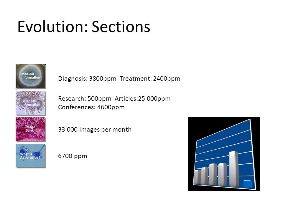 Evolution: Sections Diagnosis: 3800ppm Treatment: 2400ppm Research: 500ppm Articles:25 000ppm Conferences: 4600ppm 6700 ppm images per month