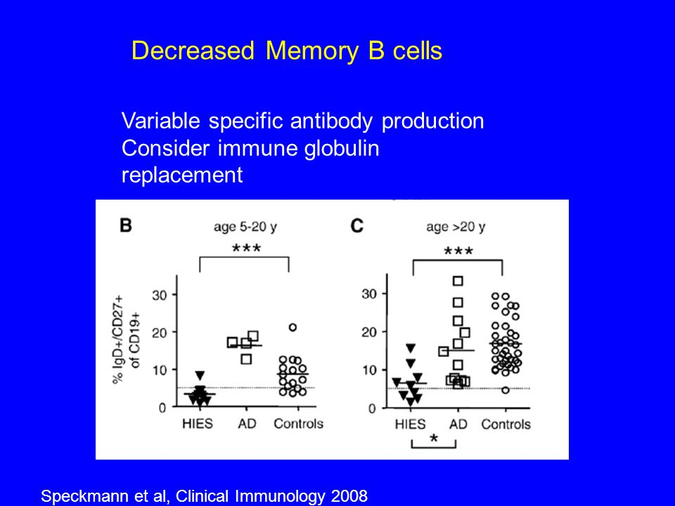 Speckmann et al, Clinical Immunology 2008 Variable specific antibody production Consider immune globulin replacement Decreased Memory B cells