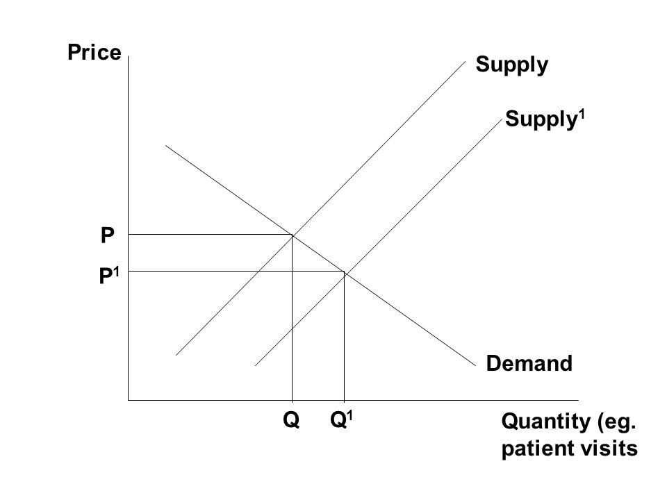 Price Quantity (eg. patient visits Demand Supply P Q P1P1 Q1Q1 Supply 1
