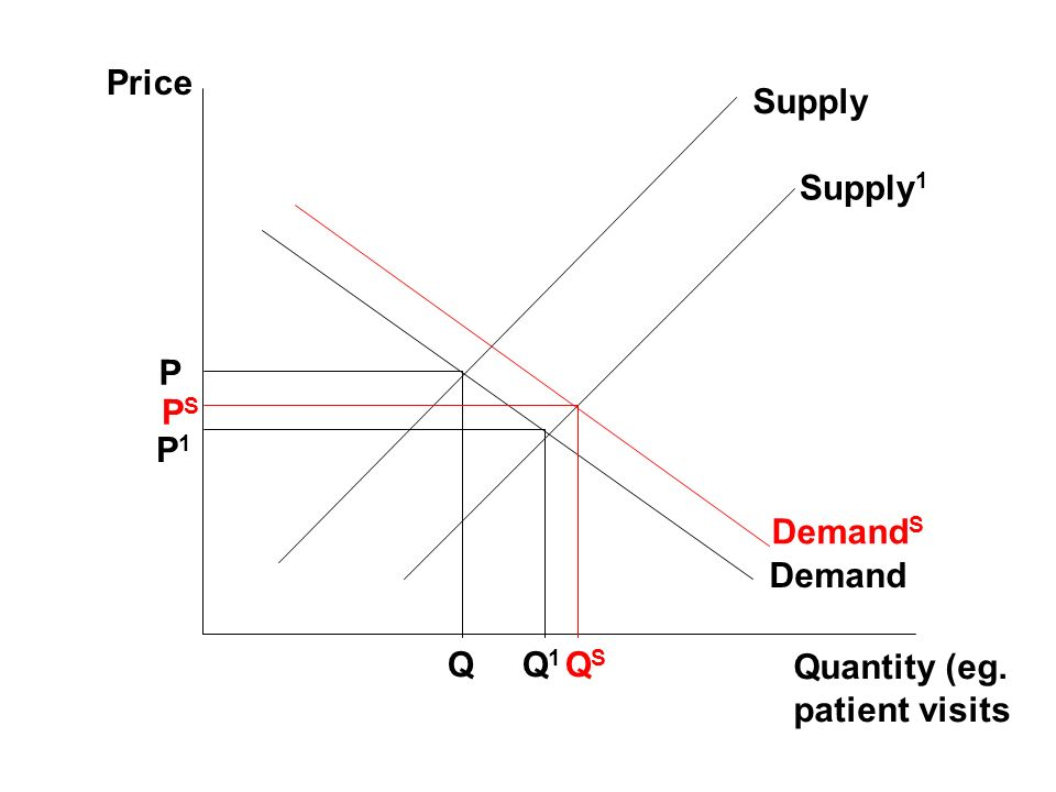 Price Quantity (eg. patient visits Demand Supply P Q Supply 1 PSPS QSQS Demand S Q1Q1 P1P1