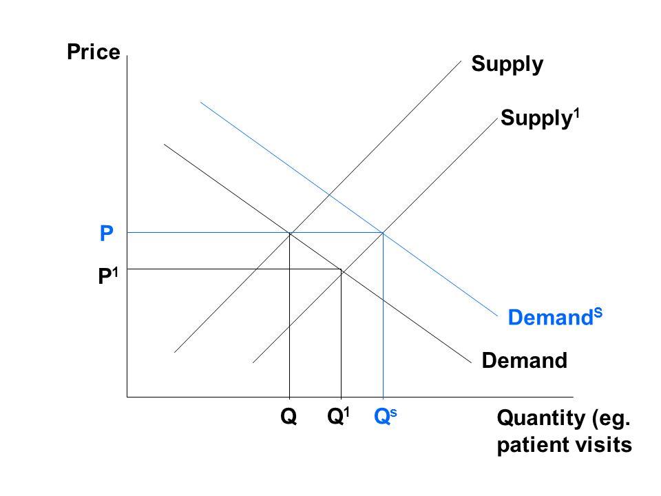 Price Quantity (eg. patient visits Demand Supply P QQsQs Supply 1 Demand S P1P1 Q1Q1