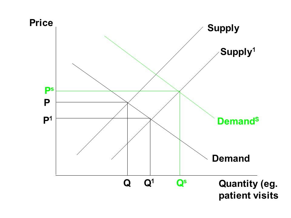 Price Quantity (eg. patient visits Demand Supply P Q P1P1 Q1Q1 Supply 1 Demand S PsPs QsQs