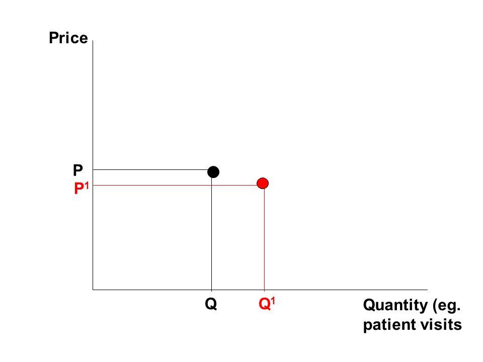 Price Quantity (eg. patient visits P Q P1P1 Q1Q1