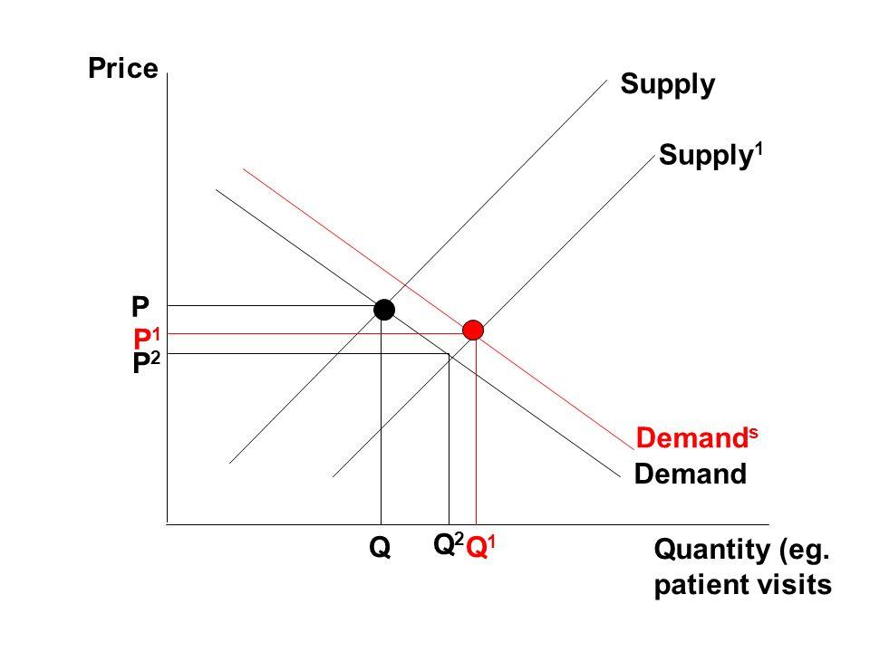 Price Quantity (eg. patient visits Demand Supply P Q Supply 1 P1P1 Q1Q1 Demand s P2P2 Q2Q2