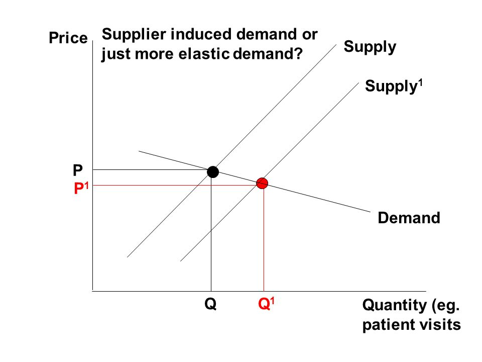 Price Quantity (eg. patient visits P Q P1P1 Q1Q1 Supplier induced demand or just more elastic demand? Supply Supply 1 Demand