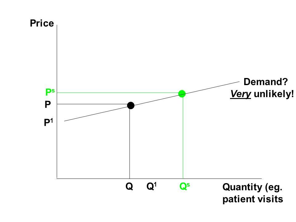 Price Quantity (eg. patient visits P Q P1P1 Q1Q1 PsPs QsQs Demand? Very unlikely!