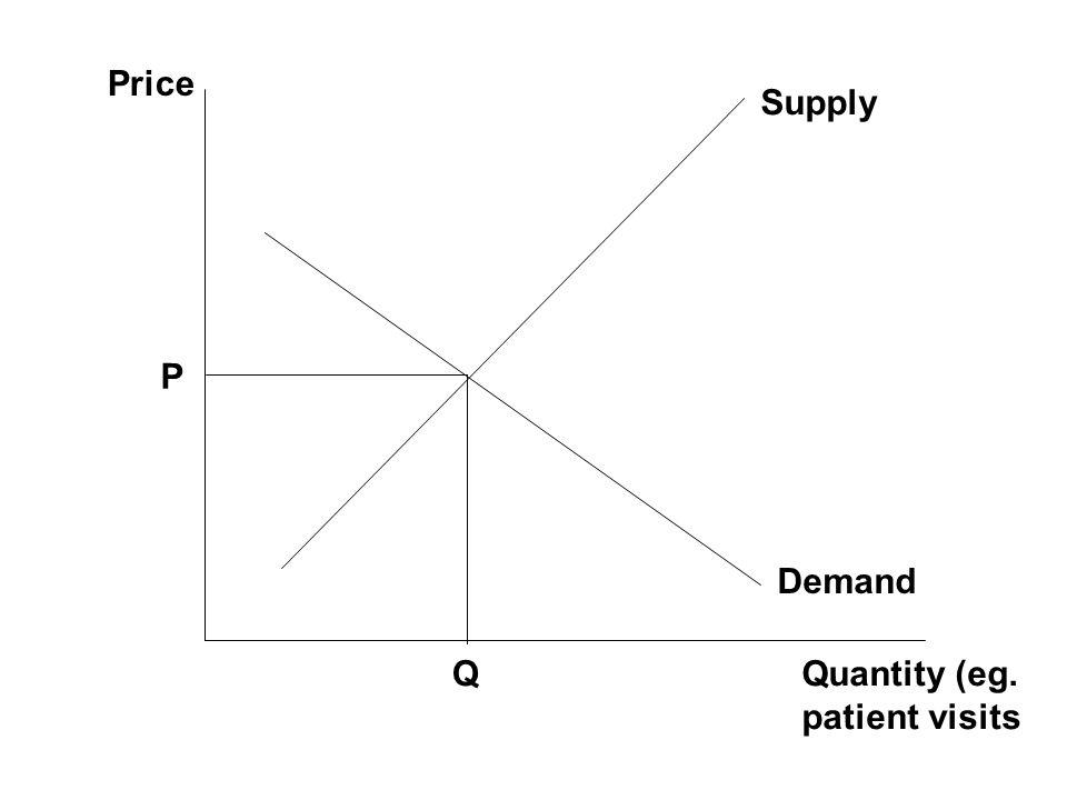 Price Quantity (eg. patient visits Demand Supply P Q