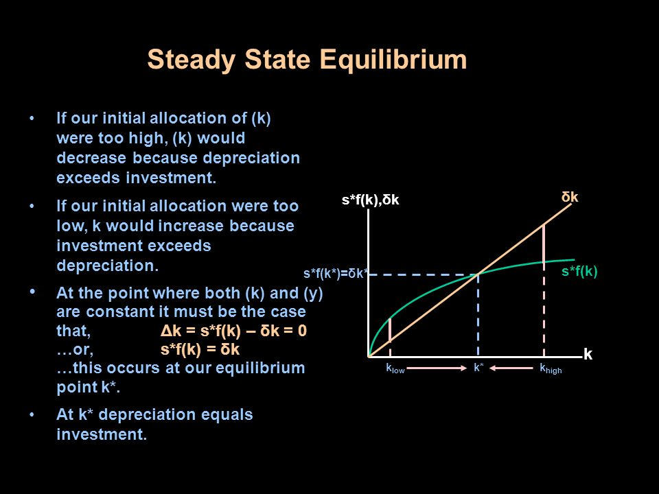 Steady State Equilibrium At the point where both (k) and (y) are constant it must be the case that,Δk = s*f(k) – δk = 0 …or,s*f(k) = δk …this occurs at our equilibrium point k*.