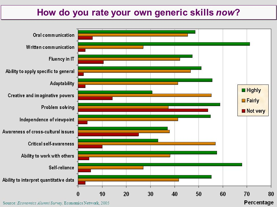 Source: Economics Alumni Survey, Economics Network, 2005 How do you rate your own generic skills now?