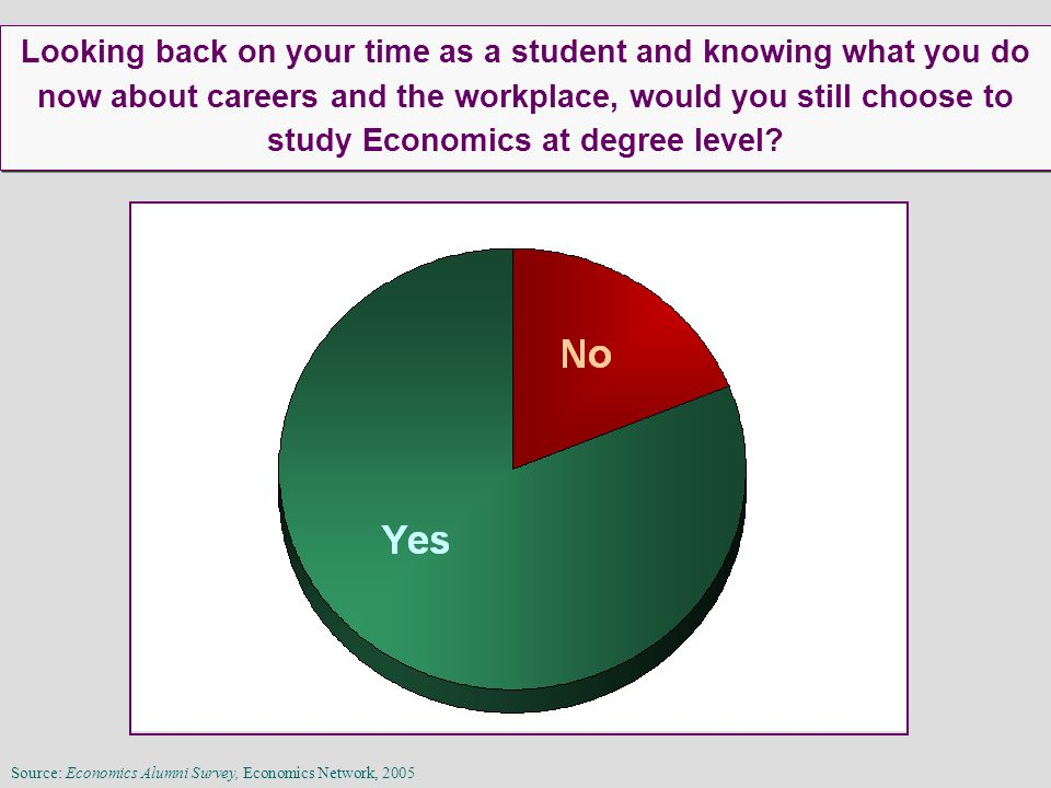 Looking back on your time as a student and knowing what you do now about careers and the workplace, would you still choose to study Economics at degre