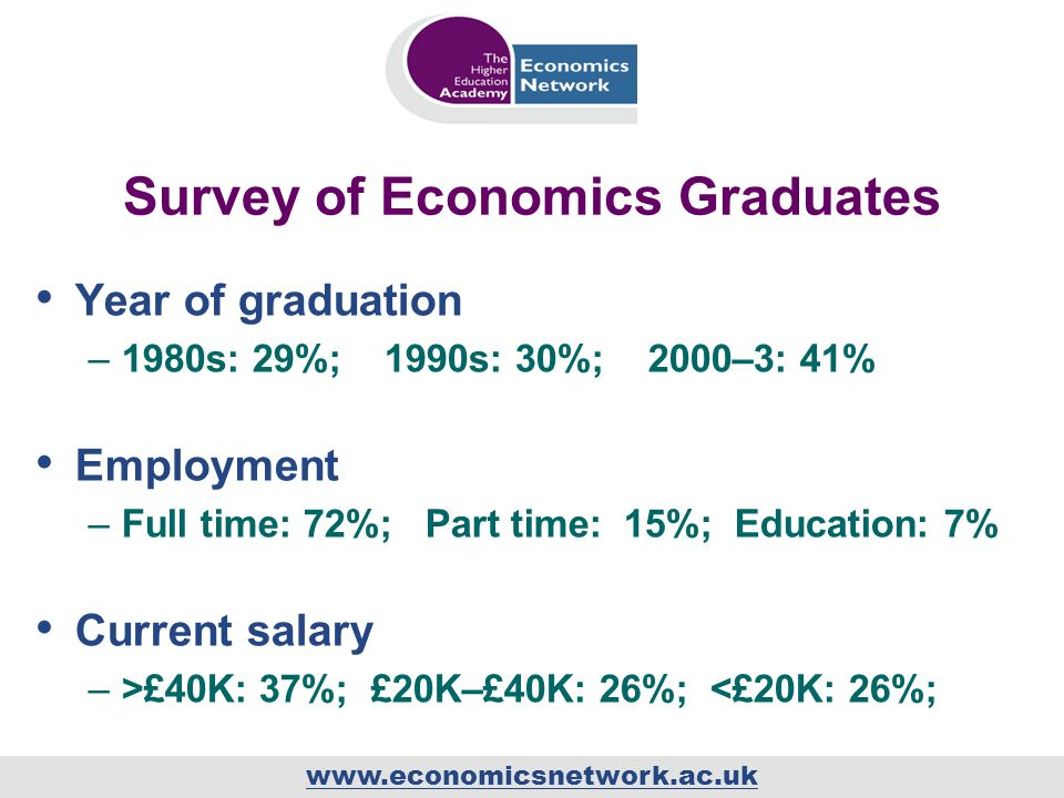 www.economicsnetwork.ac.uk Survey of Economics Graduates Year of graduation –1980s: 29%; 1990s: 30%; 2000–3: 41% Employment –Full time: 72%; Part time: 15%; Education: 7% Current salary –>£40K: 37%; £20K–£40K: 26%; <£20K: 26%;
