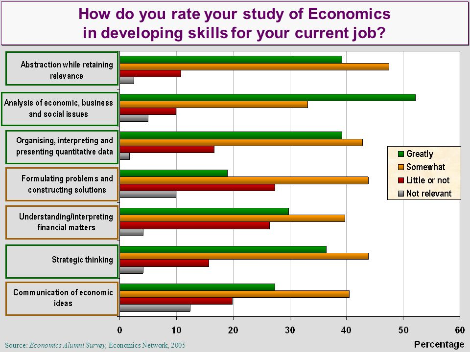 How do you rate your study of Economics in developing skills for your current job? How do you rate your study of Economics in developing skills for yo