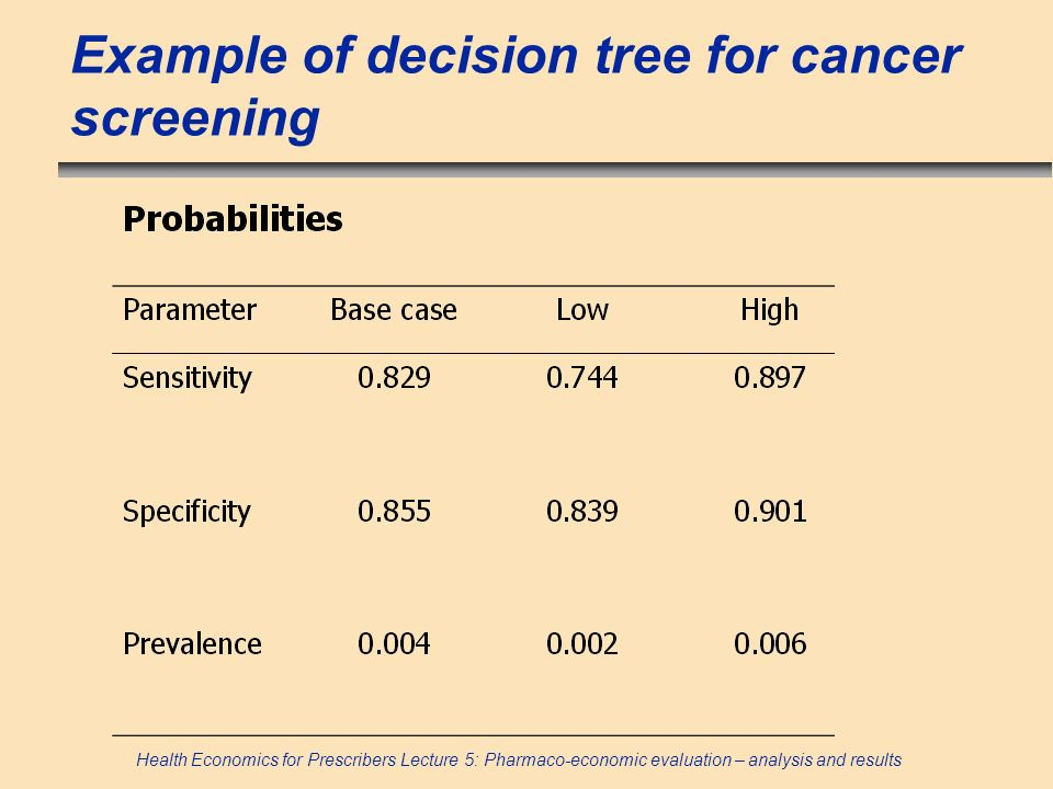 Health Economics for Prescribers Lecture 5: Pharmaco-economic evaluation – analysis and results Example of decision tree for cancer screening