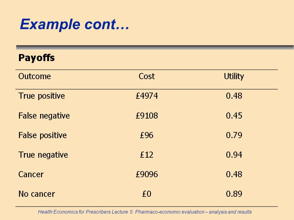 Health Economics for Prescribers Lecture 5: Pharmaco-economic evaluation – analysis and results Example cont…