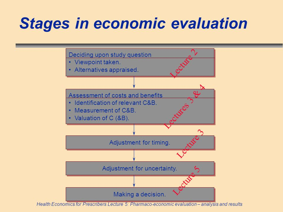 Health Economics for Prescribers Lecture 5: Pharmaco-economic evaluation – analysis and results Stages in economic evaluation Deciding upon study ques
