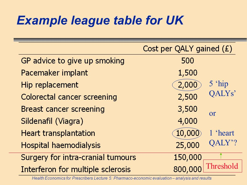 Health Economics for Prescribers Lecture 5: Pharmaco-economic evaluation – analysis and results Example league table for UK 5 hip QALYs or 1 heart QAL
