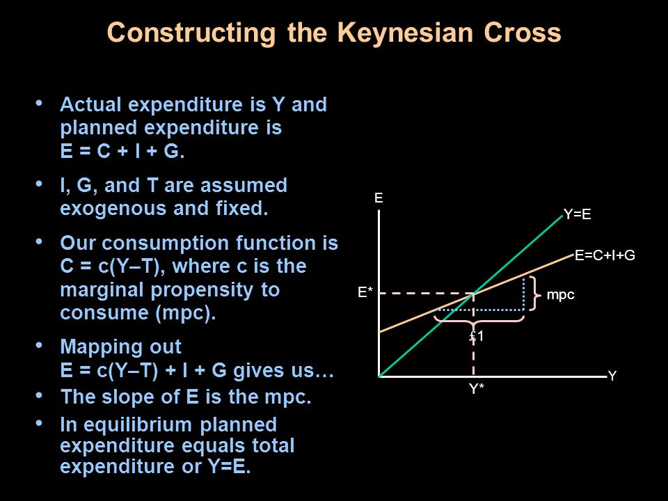 Constructing the Keynesian Cross Y E E=C+I+G Y=E Equilibrium is at the point where Y = C + I + G.