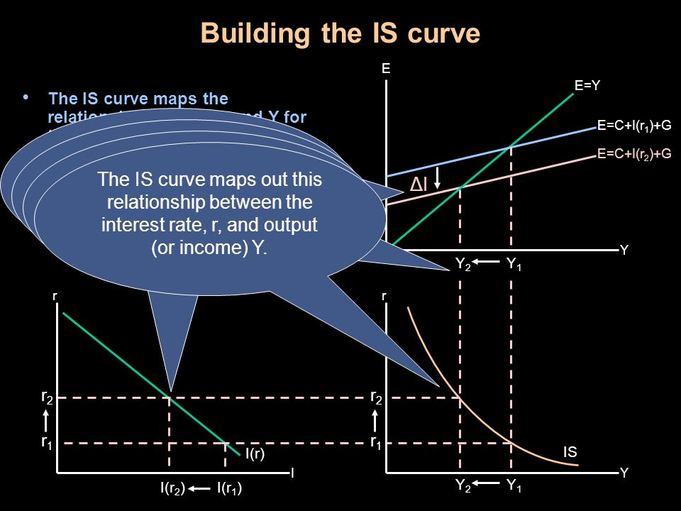 Shifting the IS curve While changing r allows us to map out the IS curve, changes in G, T, or mpc cause Y to change for any level of r.