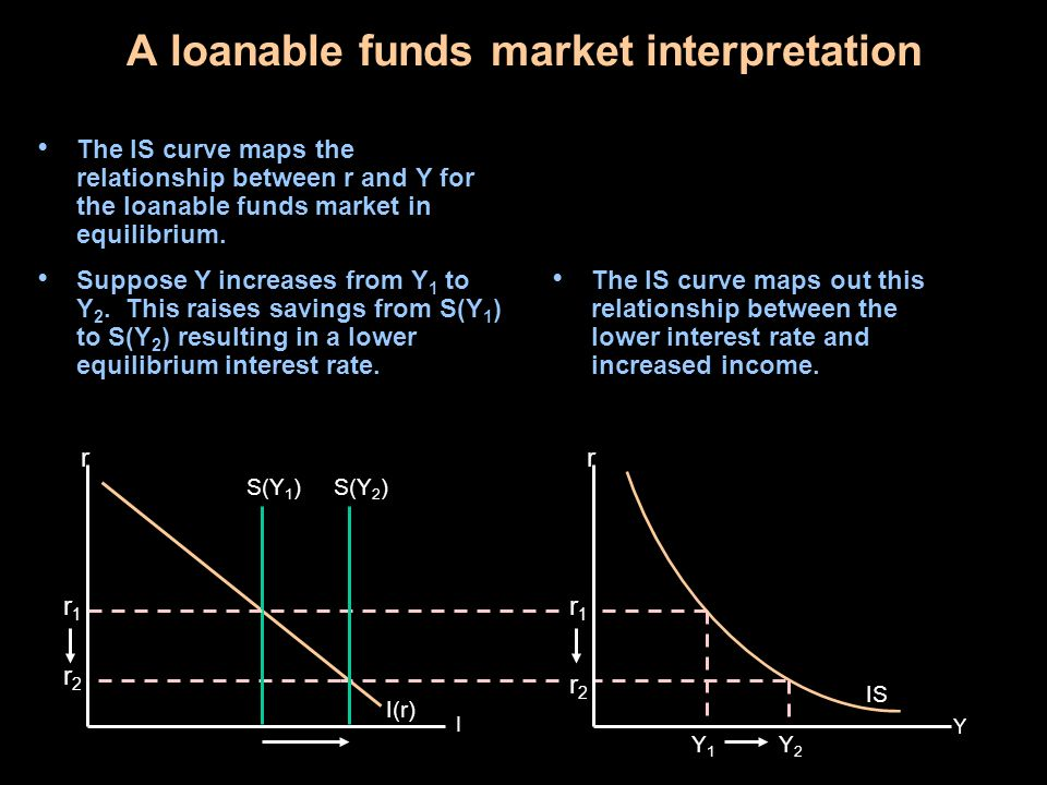 A loanable funds market interpretation of fiscal policy While changing r allows us to map out the IS curve, changes in G, T, or mpc cause Y to change for any level of r.