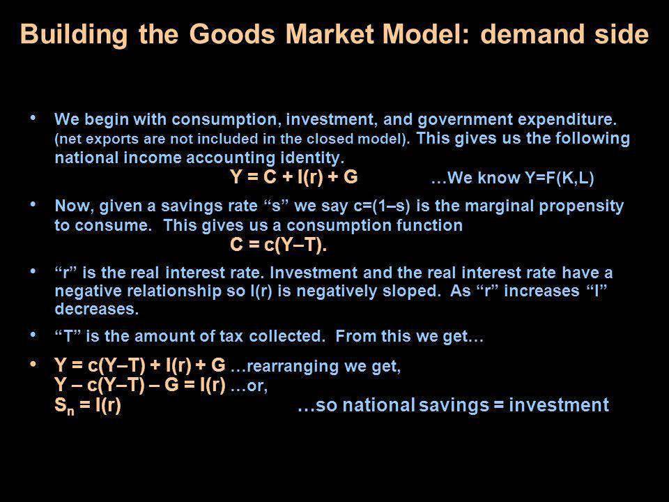 Goods Market Equilibrium: The Loanable Funds Market We said the closed economy model long run equilibrium occurs at the point where Y = c(Y–T) + I(r) + G and that if the system is out of equilibrium then r must change to equilibrate the system.