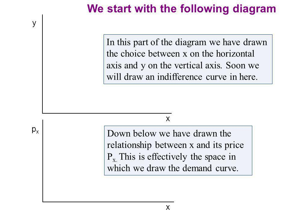 Demand Curves Graphical Derivation