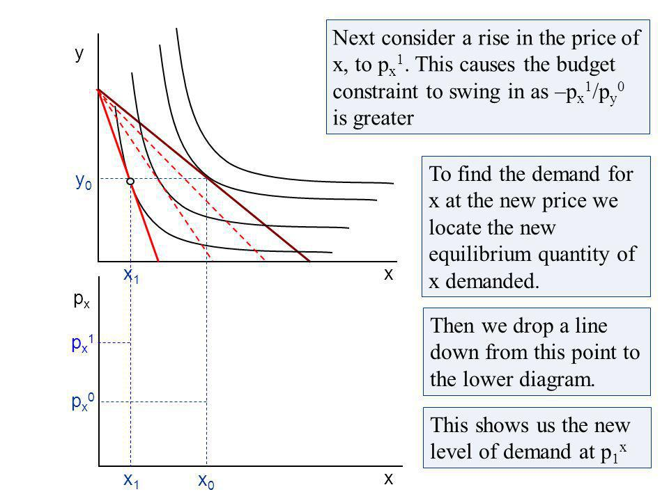 From the initial equilibrium we can find the first point on the demand curve Projecting x 0 into the diagram below, we map the demand for x at p x 0 x0x0 y0y0 x pxpx x y px0px0