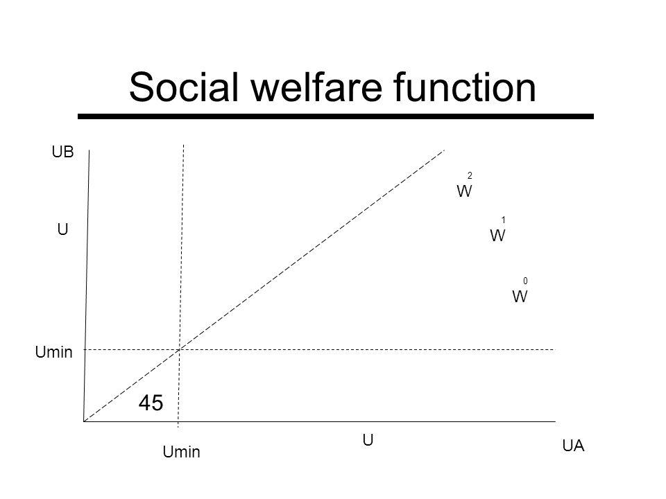 Social welfare function UA UB U U Umin 2W2W 1W1W 0W0W 45