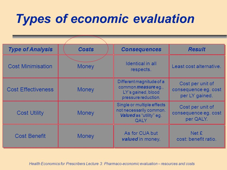 Health Economics for Prescribers Lecture 3: Pharmaco-economic evaluation – resources and costs Types of economic evaluation Type of Analysis Result Co