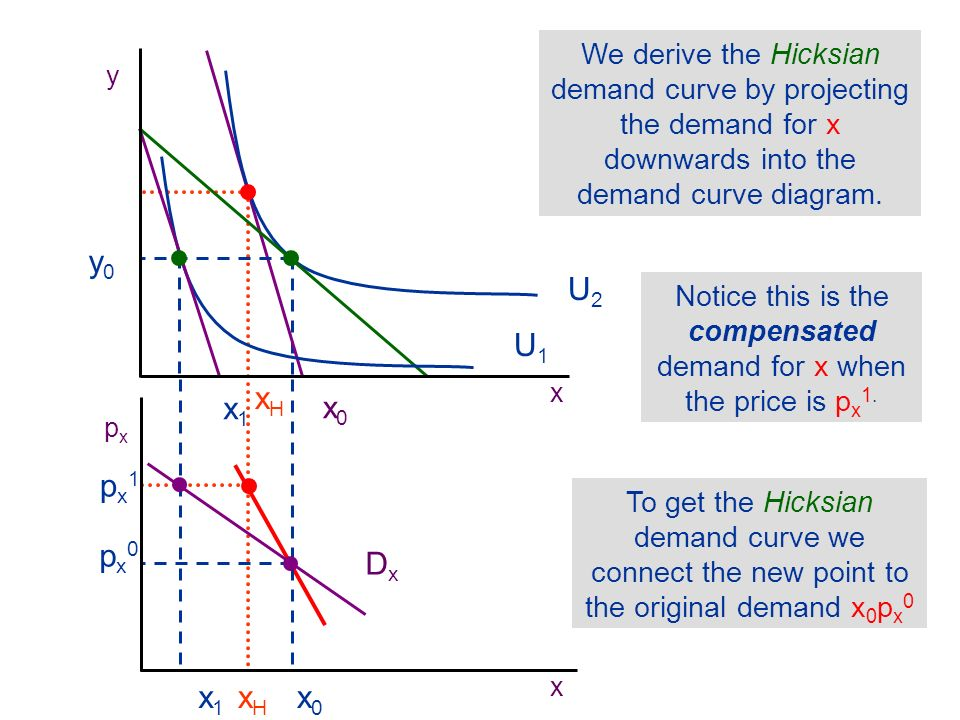 Notice that the Hicksian demand curve is steeper than the Marshallian demand curve when the good is a normal good.