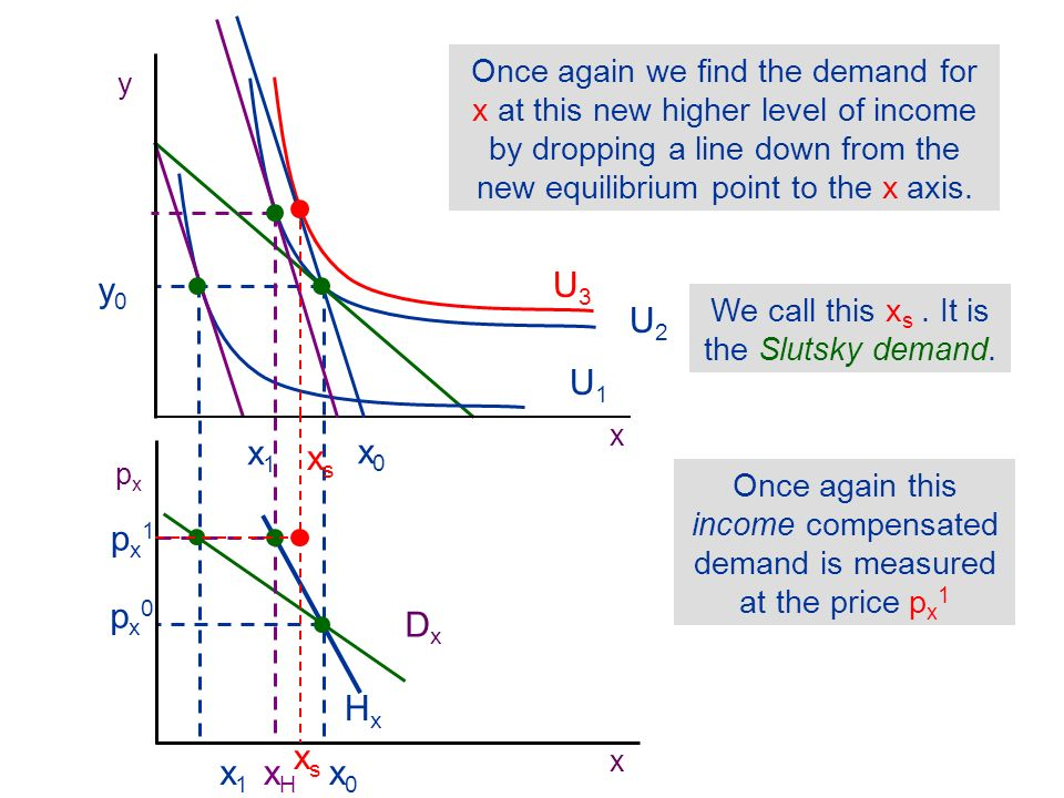 Finally, once again we can draw the Slutsky compensated demand curve through this new point x s p x 1 and the original x 0 p x 0 The new demand curve S x is steeper than either the Marshallian or the Hicksian curve when the good is normal.
