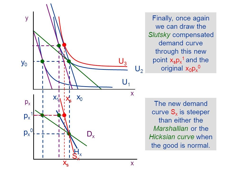 M H S pxpx x We can derive three demand curves on the basis of our indifference curve analysis.
