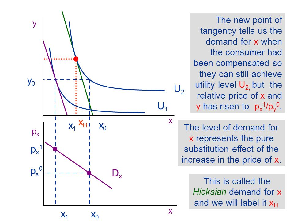 xHxH xHxH We derive the Hicksian demand curve by projecting the demand for x downwards into the demand curve diagram.