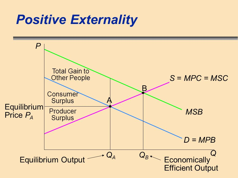 Positive Externality QAQA Equilibrium Output P Equilibrium Price P A Consumer Surplus Total Gain to Other People Producer Surplus QBQB Economically Ef