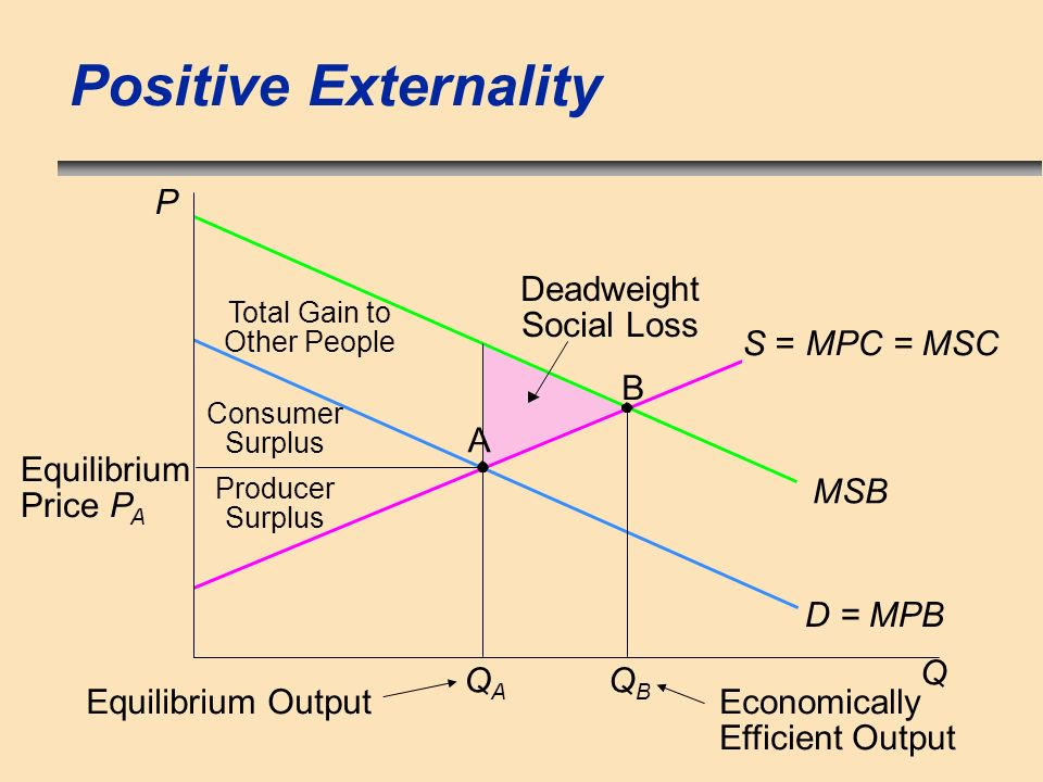 Positive Externality QAQA Equilibrium Output P Equilibrium Price P A Consumer Surplus Total Gain to Other People Deadweight Social Loss Producer Surpl