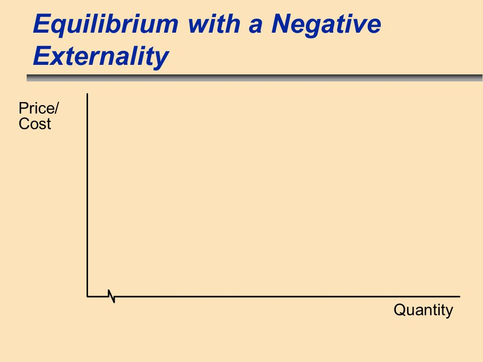 Equilibrium with a Negative Externality Quantity Price/ Cost