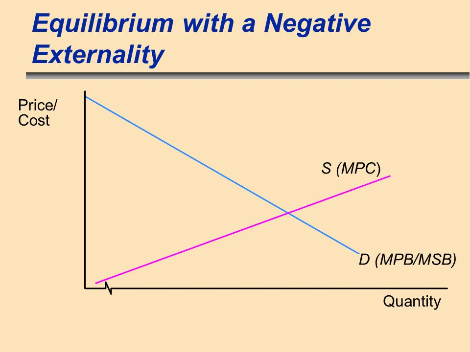 Equilibrium with a Negative Externality Quantity Price/ Cost D (MPB/MSB) S (MPC)
