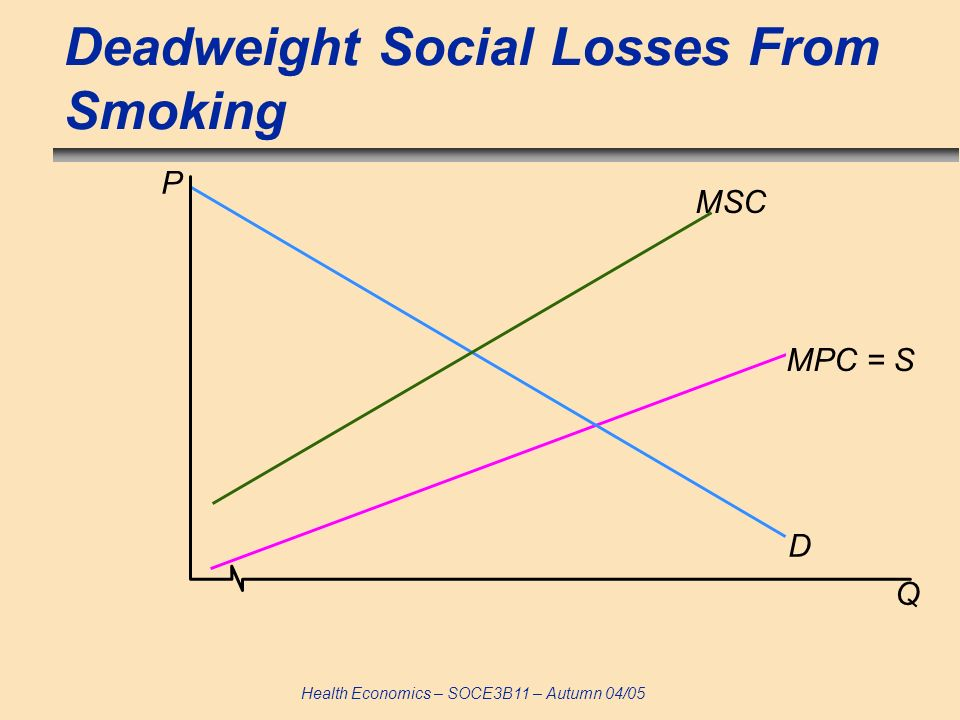 Health Economics – SOCE3B11 – Autumn 04/05 Deadweight Social Losses From Smoking D MSC Q P MPC = S