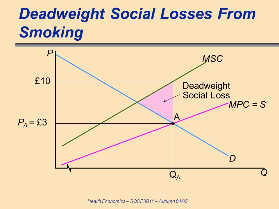 Health Economics – SOCE3B11 – Autumn 04/05 Deadweight Social Losses From Smoking D MSC P A = £3 £10 Q A P Deadweight Social Loss MPC = S QAQA