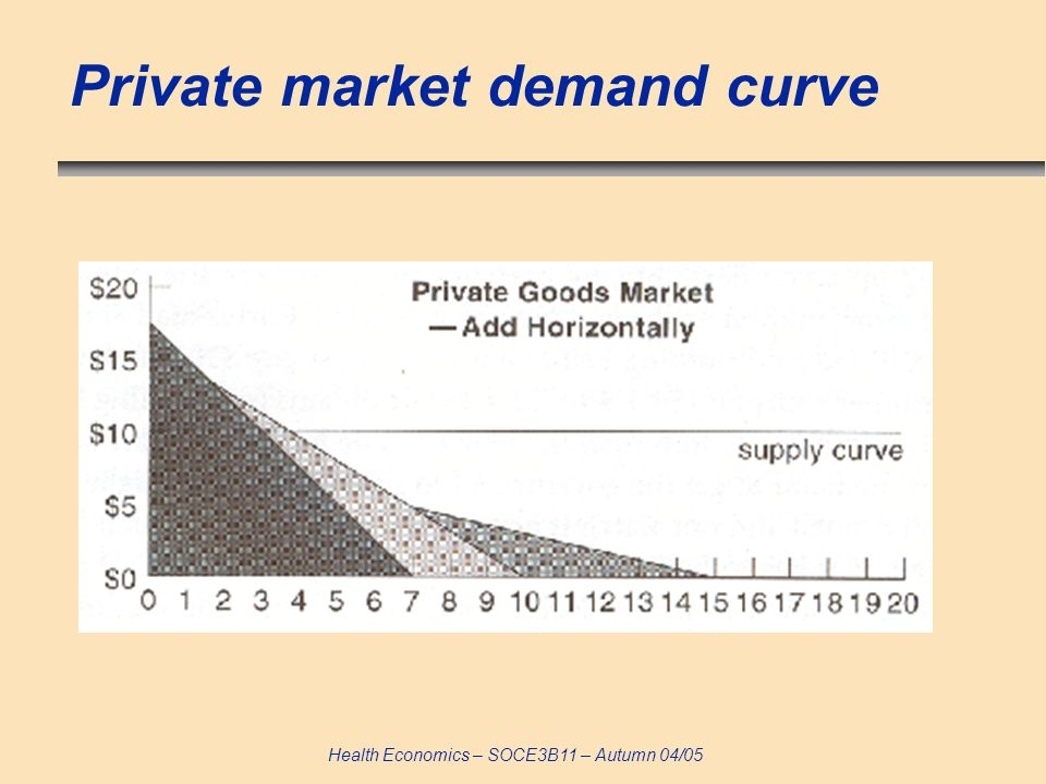 Health Economics – SOCE3B11 – Autumn 04/05 Private market demand curve