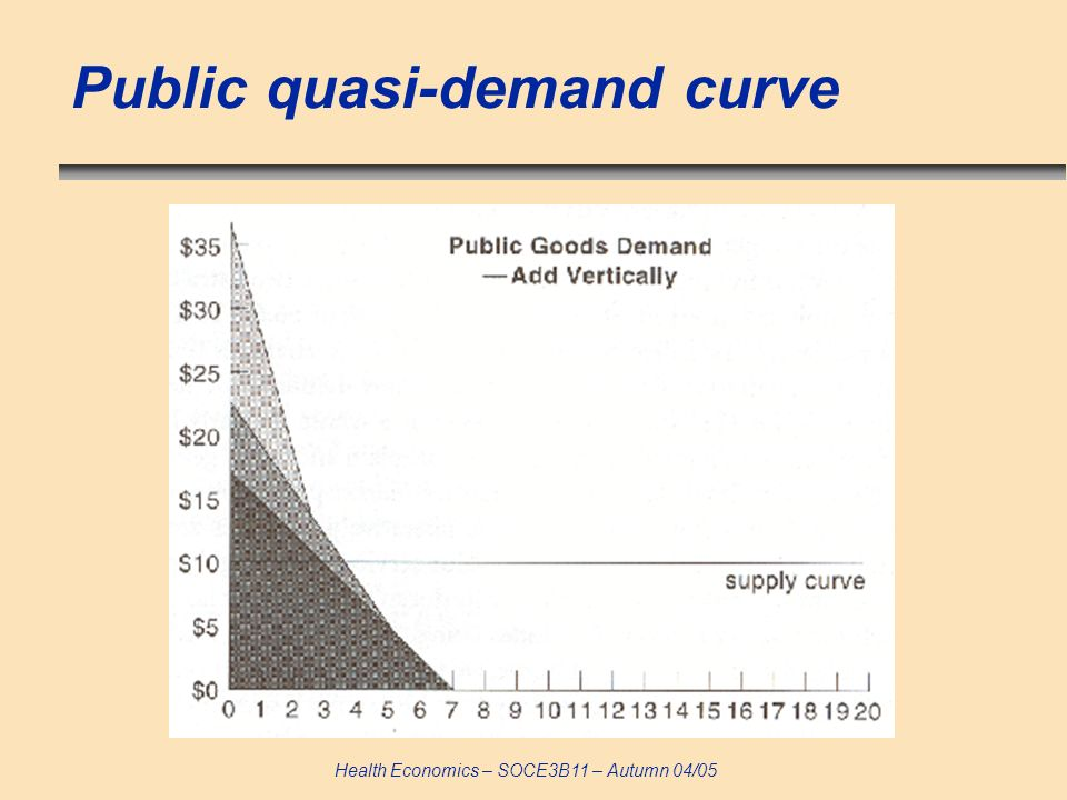 Health Economics – SOCE3B11 – Autumn 04/05 Public quasi-demand curve