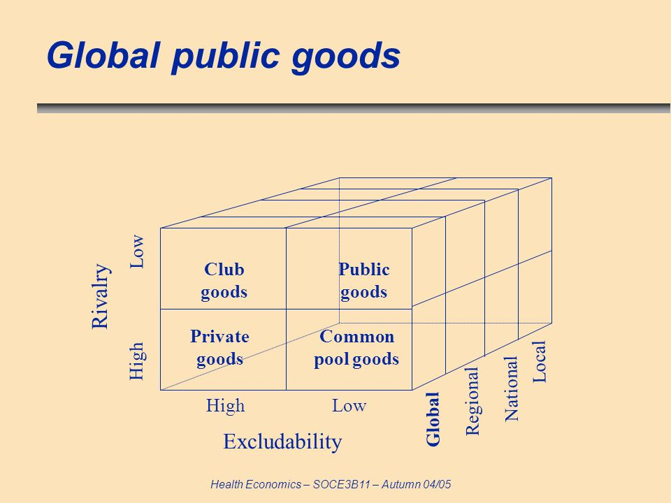 Health Economics – SOCE3B11 – Autumn 04/05 Global public goods Club goods Public goods Private goods Common pool goods Excludability High Low Rivalry