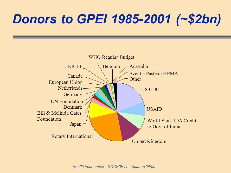 Health Economics – SOCE3B11 – Autumn 04/05 Donors to GPEI (~$2bn) US CDC USAID World Bank IDA Credit to Govt of India United Kingdom Rotary International Japan BelgiumAustralia Germany Denmark European Union Canada WHO Regular Budget UNICEF Netherlands UN Foundation Bill & Melinda Gates Foundation Aventis Pasteur/IFPMA Other