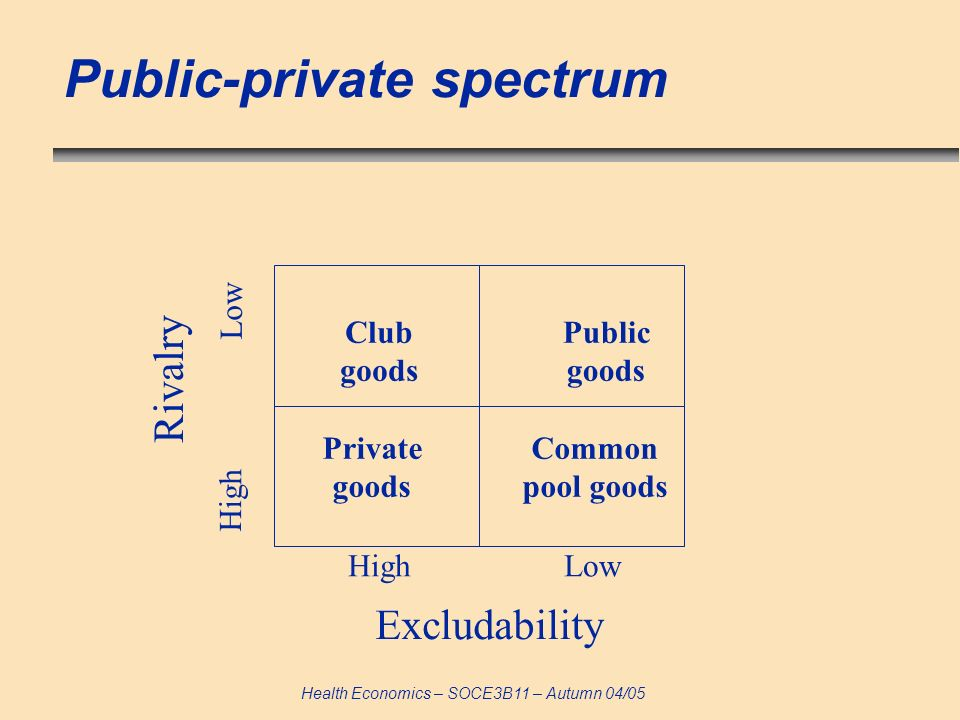 Health Economics – SOCE3B11 – Autumn 04/05 Public-private spectrum Club goods Public goods Private goods Common pool goods Excludability High Low Riva