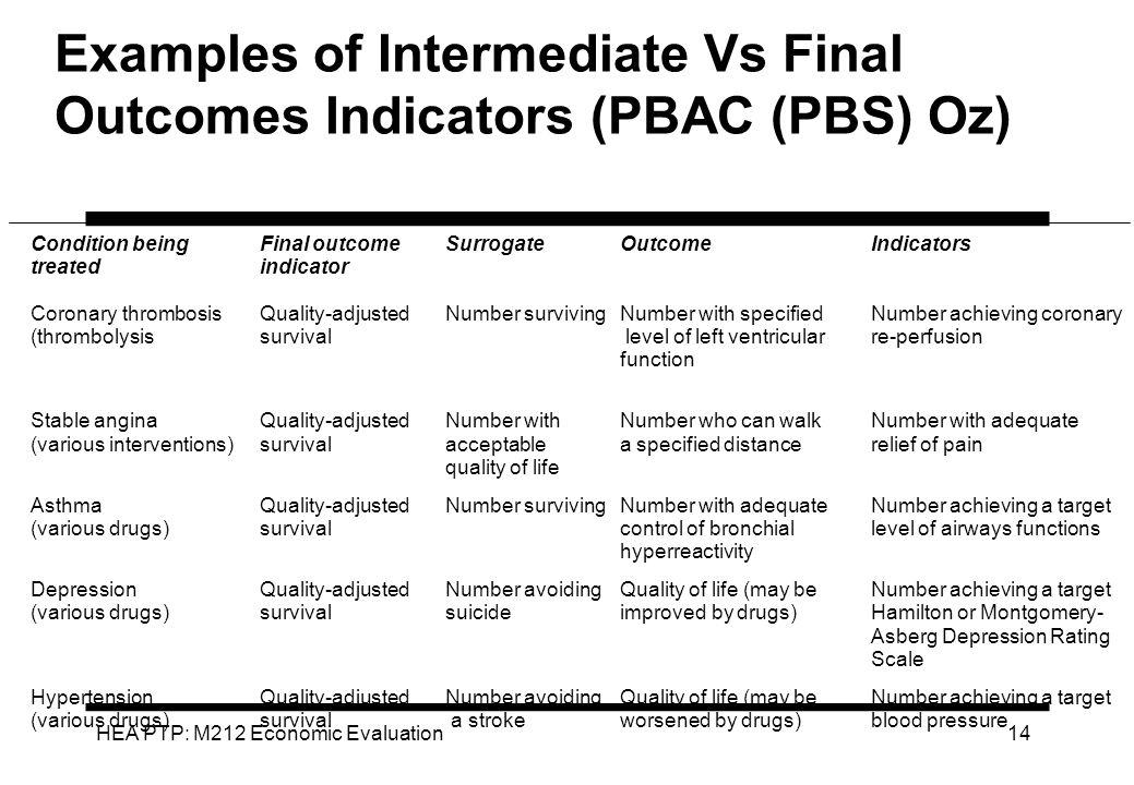 HEA PTP: M212 Economic Evaluation 14 Examples of Intermediate Vs Final Outcomes Indicators (PBAC (PBS) Oz) Condition beingFinal outcome SurrogateOutco
