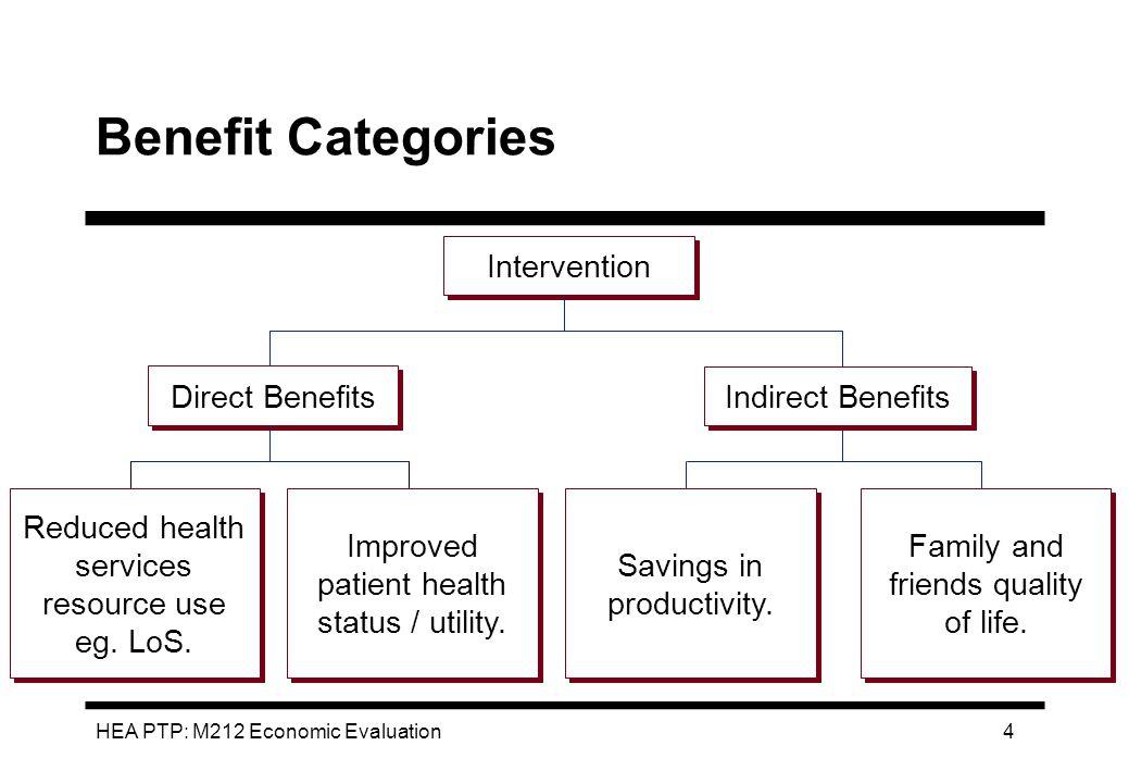 HEA PTP: M212 Economic Evaluation 4 Benefit Categories Intervention Direct Benefits Indirect Benefits Savings in productivity. Improved patient health
