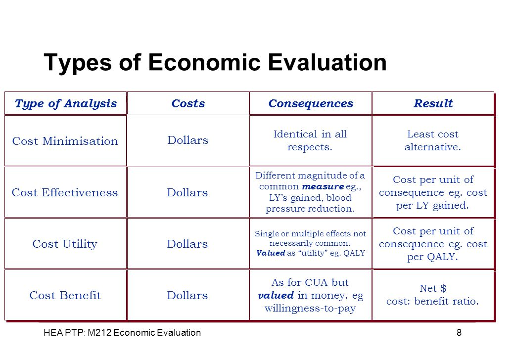 HEA PTP: M212 Economic Evaluation 9 How Can Health Be Measured.