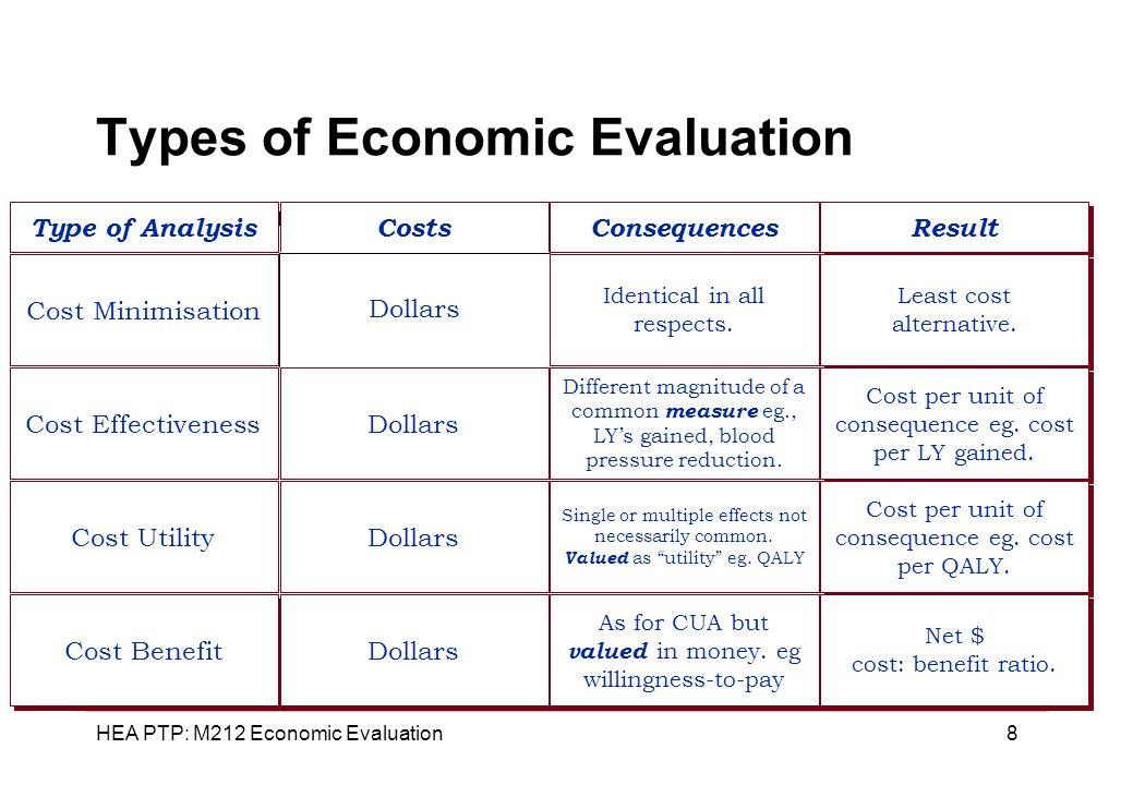 HEA PTP: M212 Economic Evaluation 39 Oregon List Version 1 Efficiency principle 1600 condition/treatment pairs Cost/QALY gained social values outcome cost